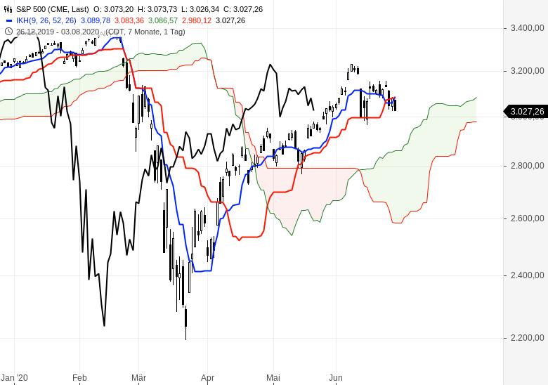Kommt-jetzt-die-Trendwende-an-den-Börsen-Chartanalyse-Oliver-Baron-GodmodeTrader.de-5