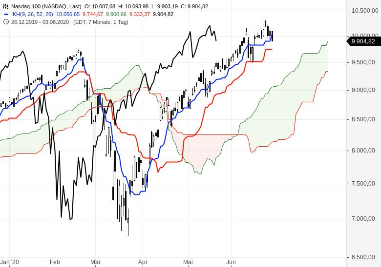 Kommt-jetzt-die-Trendwende-an-den-Börsen-Chartanalyse-Oliver-Baron-GodmodeTrader.de-6