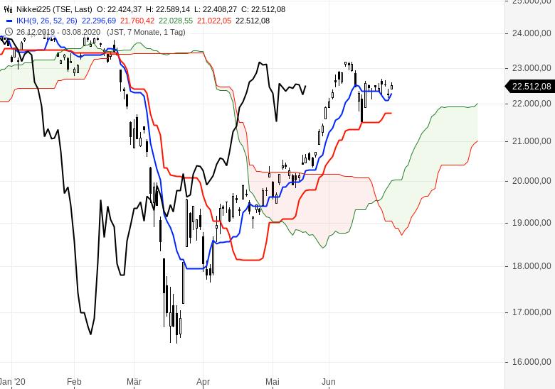 Kommt-jetzt-die-Trendwende-an-den-Börsen-Chartanalyse-Oliver-Baron-GodmodeTrader.de-7