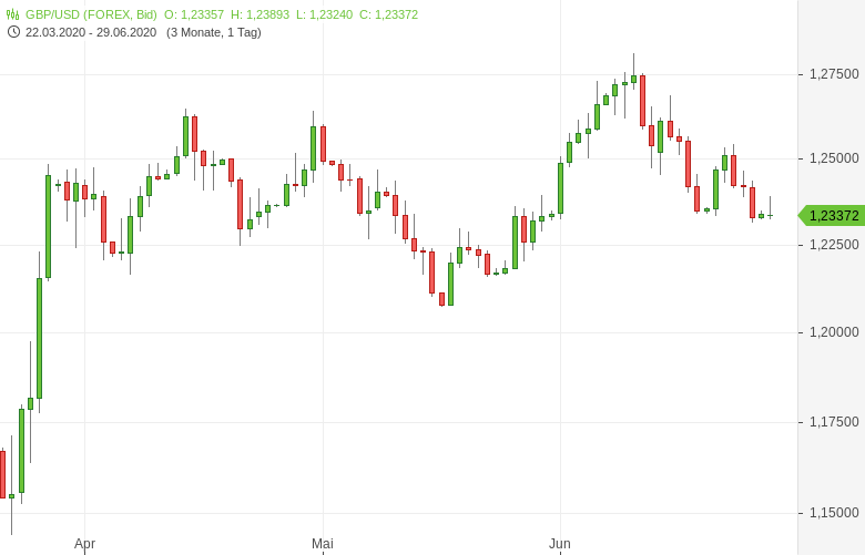 GBP-USD-Geldmenge-M4-gestiegen-Chartanalyse-Tomke-Hansmann-GodmodeTrader.de-1