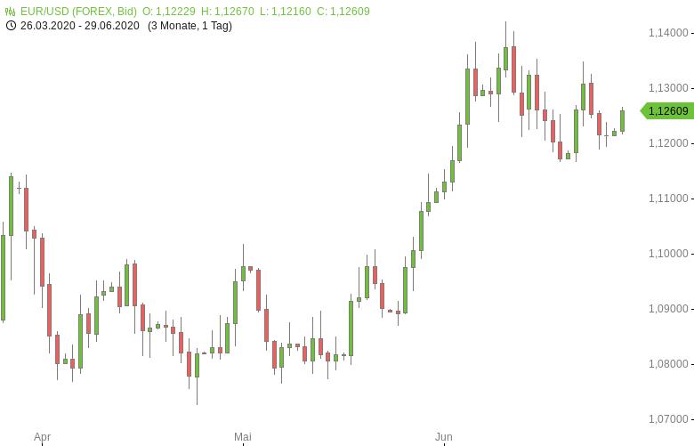 FX-Mittagsbericht-US-Dollar-startet-schwächer-in-die-neue-Woche-Tomke-Hansmann-GodmodeTrader.de-1