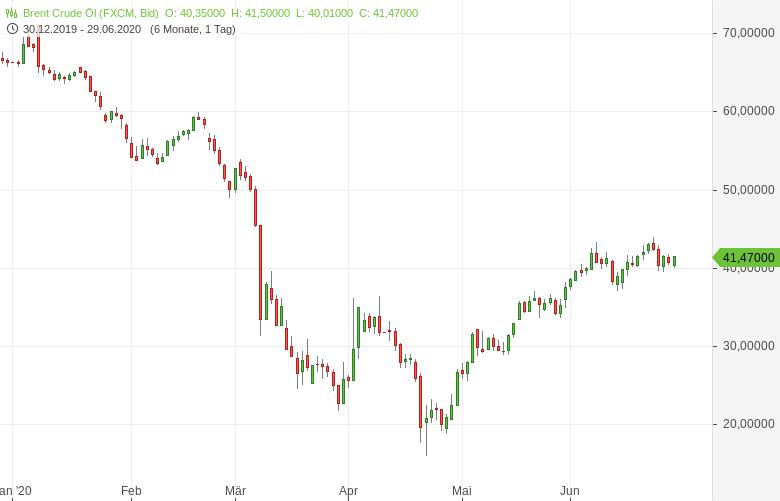Brent-Ölpreis-steuert-auf-dritten-Monatsgewinn-in-Folge-zu-Bernd-Lammert-GodmodeTrader.de-1
