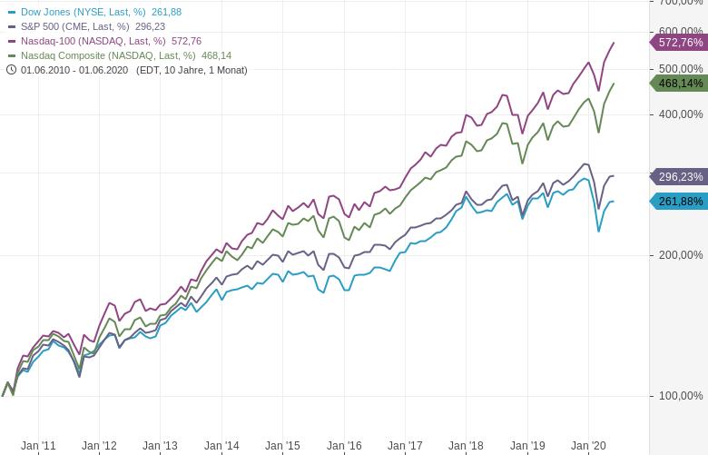 Tech-Outperformer-Das-sind-die-Superstars-am-Aktienmarkt-Kommentar-Oliver-Baron-GodmodeTrader.de-1