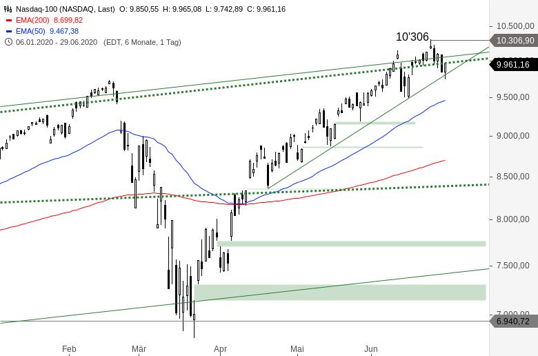 NASDAQ-100-Das-wird-wichtig-Chartanalyse-Alexander-Paulus-GodmodeTrader.de-1