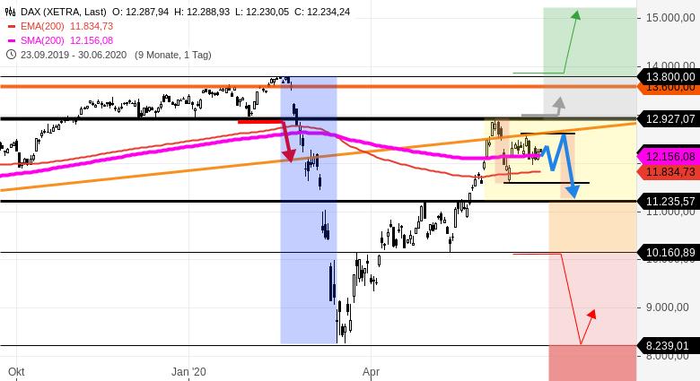 Gräfe-DAX-Tradingwebinar-als-Video-auch-mit-DOW-und-NASDAQ100-Tradingchancen-Rocco-Gräfe-GodmodeTrader.de-1