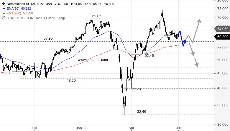 NEMETSCHEK-COMPUGROUP-Nur-eine-Aktie-wäre-kurzfristig-ein-Kauf-aber-welche-Rene-Berteit-GodmodeTrader.de-2