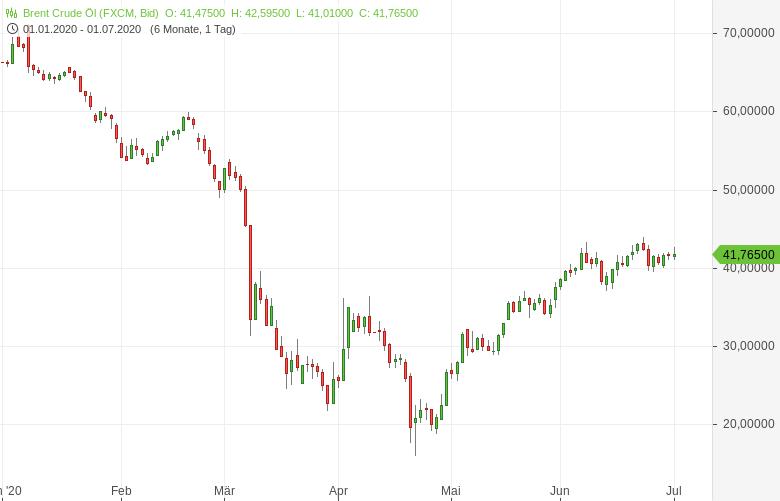 Der-Ölmarkt-hat-das-Zeug-für-einen-Hollywood-Blockbuster-Bernd-Lammert-GodmodeTrader.de-1