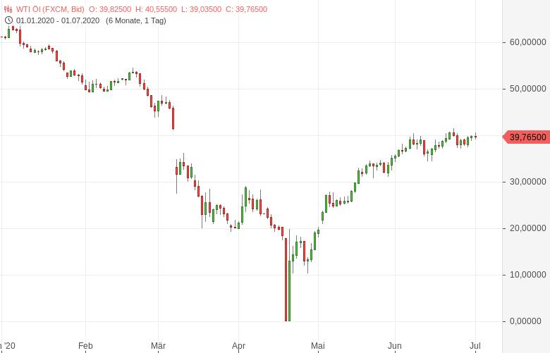 Der-Ölmarkt-hat-das-Zeug-für-einen-Hollywood-Blockbuster-Bernd-Lammert-GodmodeTrader.de-2
