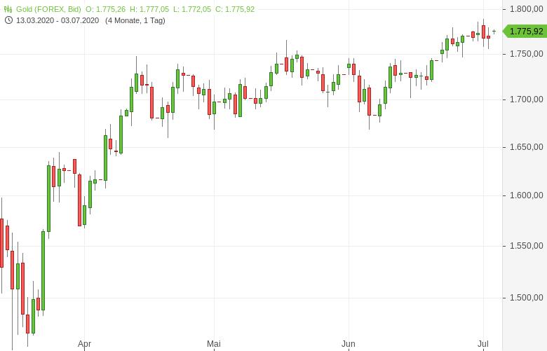 Gold-1-800er-US-Dollar-Marke-im-Blick-Tomke-Hansmann-GodmodeTrader.de-1