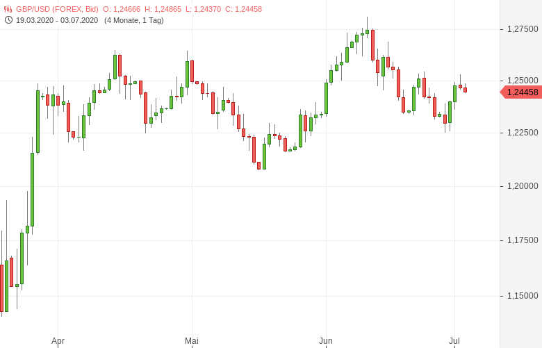 GBP-USD-Dienstleistungssektorindex-erholt-sich-weiter-Chartanalyse-Tomke-Hansmann-GodmodeTrader.de-1