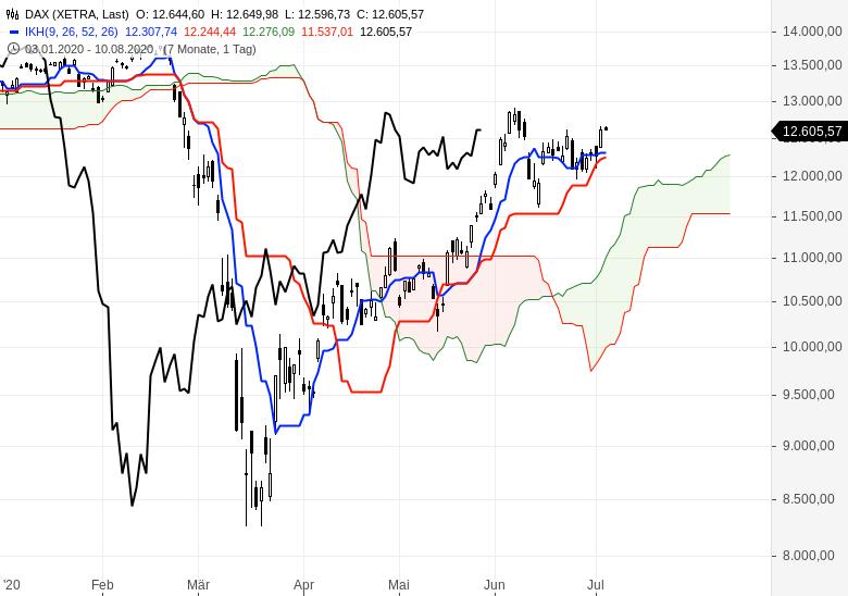 Aktienmärkte-überwiegend-im-Aufwärtstrend-Chartanalyse-Oliver-Baron-GodmodeTrader.de-1