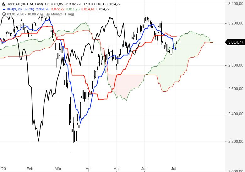 Aktienmärkte-überwiegend-im-Aufwärtstrend-Chartanalyse-Oliver-Baron-GodmodeTrader.de-2