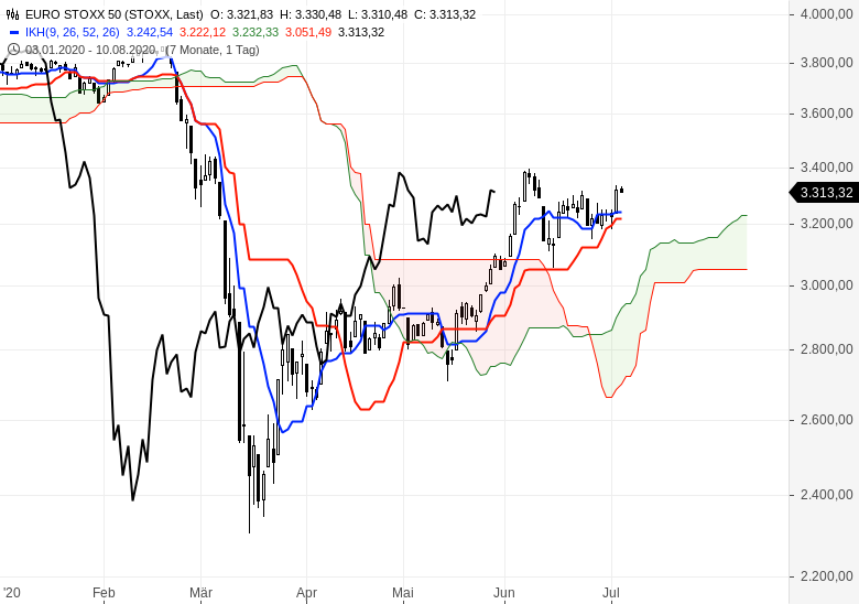 Aktienmärkte-überwiegend-im-Aufwärtstrend-Chartanalyse-Oliver-Baron-GodmodeTrader.de-3