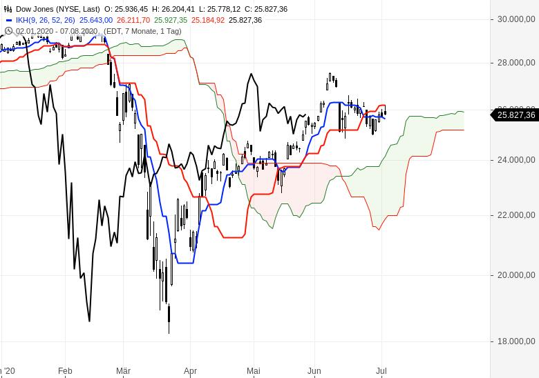 Aktienmärkte-überwiegend-im-Aufwärtstrend-Chartanalyse-Oliver-Baron-GodmodeTrader.de-4