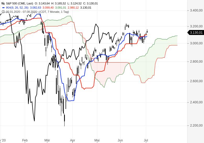 Aktienmärkte-überwiegend-im-Aufwärtstrend-Chartanalyse-Oliver-Baron-GodmodeTrader.de-5