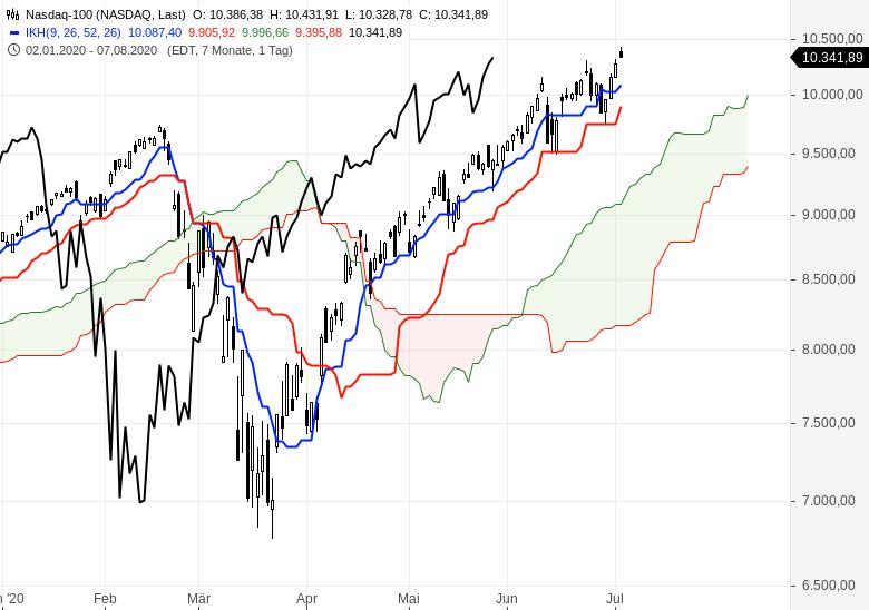 Aktienmärkte-überwiegend-im-Aufwärtstrend-Chartanalyse-Oliver-Baron-GodmodeTrader.de-6