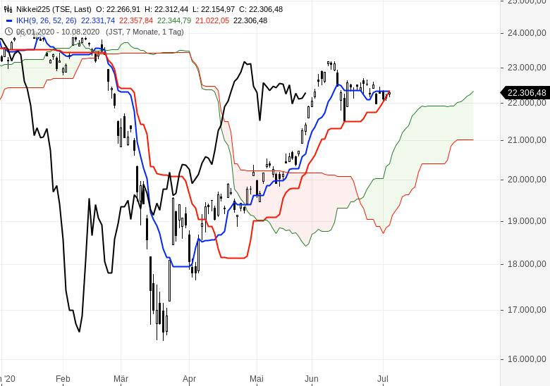 Aktienmärkte-überwiegend-im-Aufwärtstrend-Chartanalyse-Oliver-Baron-GodmodeTrader.de-7