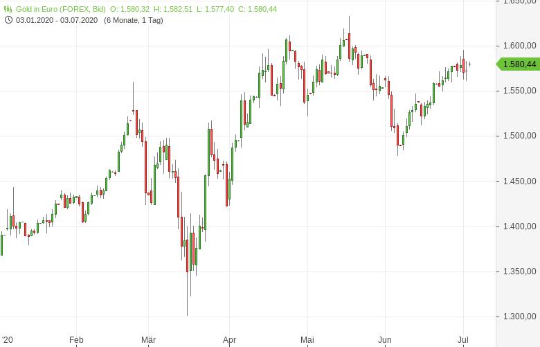 Hohe-Goldnachfrage-Anleger-rennen-der-Deutschen-Börse-die-Bude-ein-Bernd-Lammert-GodmodeTrader.de-1