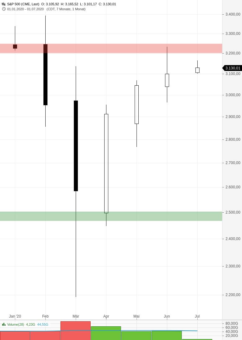 Das-Präparieren-von-Charts-als-Trading-Grundlage-Michael-Borgmann-GodmodeTrader.de-1