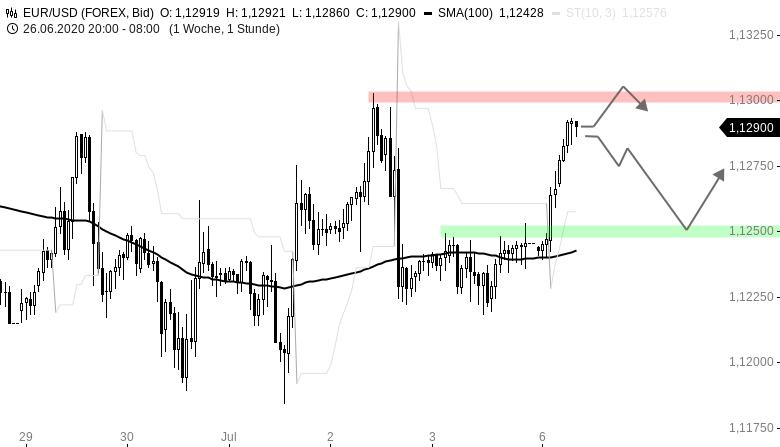 EUR-USD-Tagesausblick-Bullisch-in-die-neue-Woche-Chartanalyse-Henry-Philippson-GodmodeTrader.de-1
