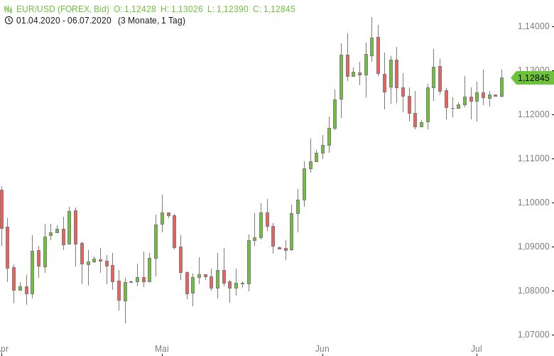EUR-USD-EU-Einzelhandelsumsätze-erholen-sich-Chartanalyse-Tomke-Hansmann-GodmodeTrader.de-1