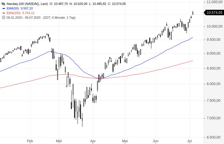 NASDAQ-Kursfeuerwerk-Die-Kurse-explodieren-weiter-Chartanalyse-Oliver-Baron-GodmodeTrader.de-1