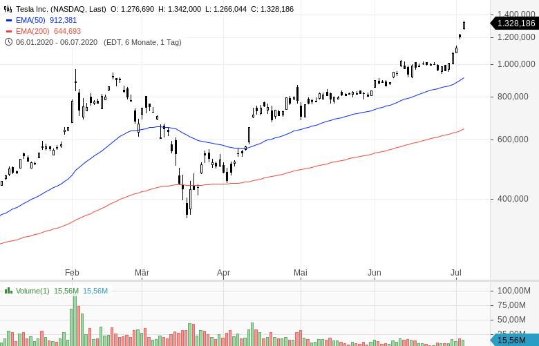 NASDAQ-Kursfeuerwerk-Die-Kurse-explodieren-weiter-Chartanalyse-Oliver-Baron-GodmodeTrader.de-2