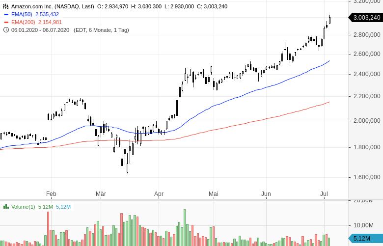 NASDAQ-Kursfeuerwerk-Die-Kurse-explodieren-weiter-Chartanalyse-Oliver-Baron-GodmodeTrader.de-3