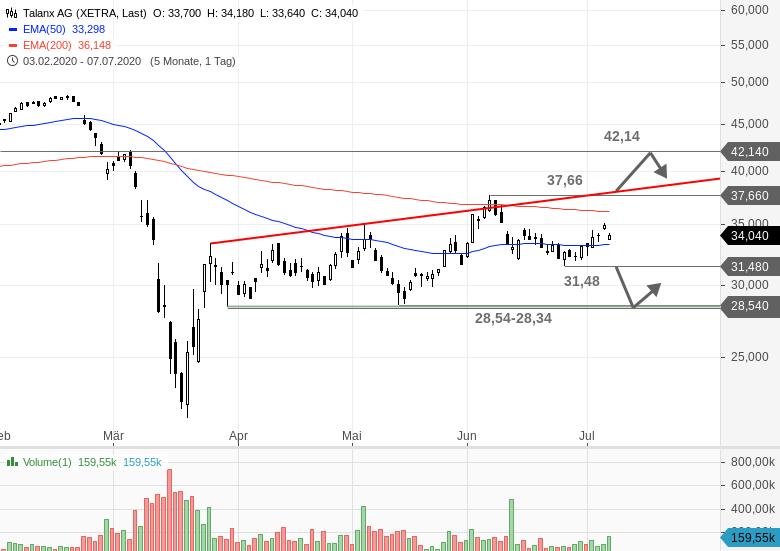 TALANX-Aktienplatzierung-belastet-Kurs-Chartanalyse-Bastian-Galuschka-GodmodeTrader.de-1