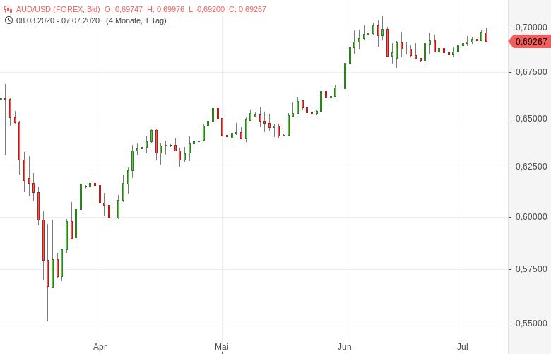 AUD-USD-RBA-belässt-Zins-auf-Rekordtief-Chartanalyse-Tomke-Hansmann-GodmodeTrader.de-1