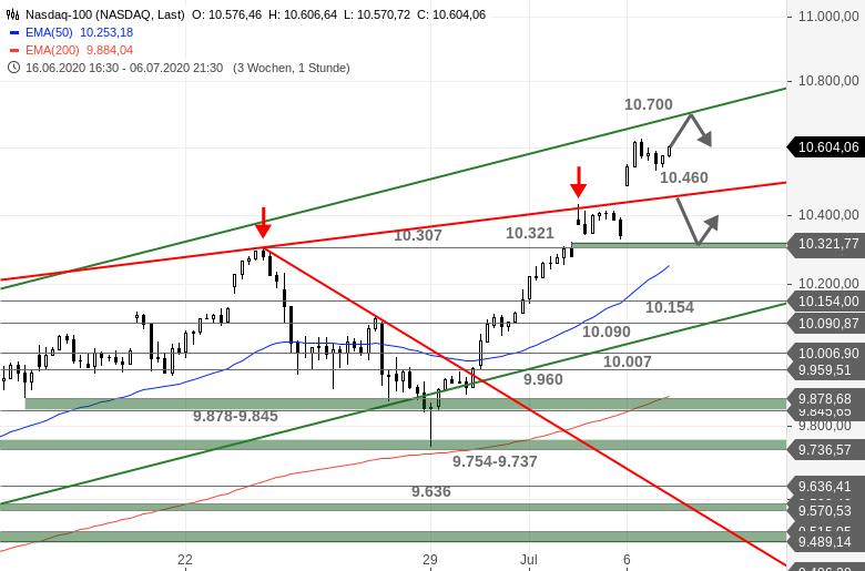 US-Ausblick-Dow-Jones-und-Nasdaq-100-scheitern-an-Hürden-Chartanalyse-Bastian-Galuschka-GodmodeTrader.de-2