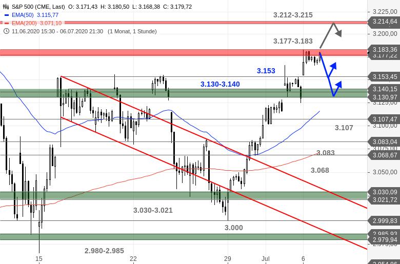US-Ausblick-Dow-Jones-und-Nasdaq-100-scheitern-an-Hürden-Chartanalyse-Bastian-Galuschka-GodmodeTrader.de-3