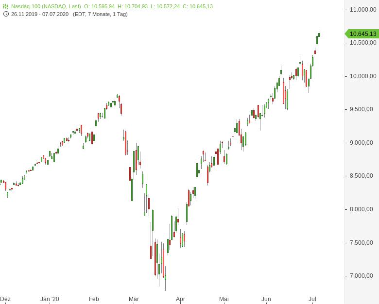 NASDAQ100-im-Big-Picture-Was-ist-da-los-Chartanalyse-Harald-Weygand-GodmodeTrader.de-1