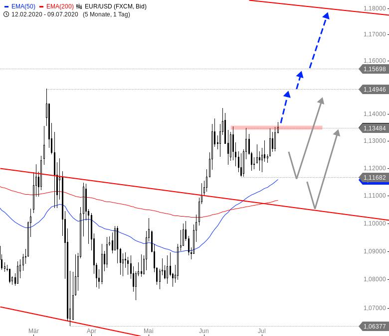 Euro-zeigt-Stärke-Diese-Pairs-könnten-durchstarten-Chartanalyse-André-Rain-GodmodeTrader.de-1