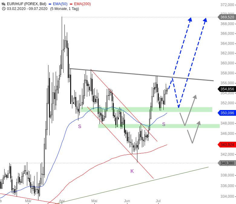 Euro-zeigt-Stärke-Diese-Pairs-könnten-durchstarten-Chartanalyse-André-Rain-GodmodeTrader.de-3