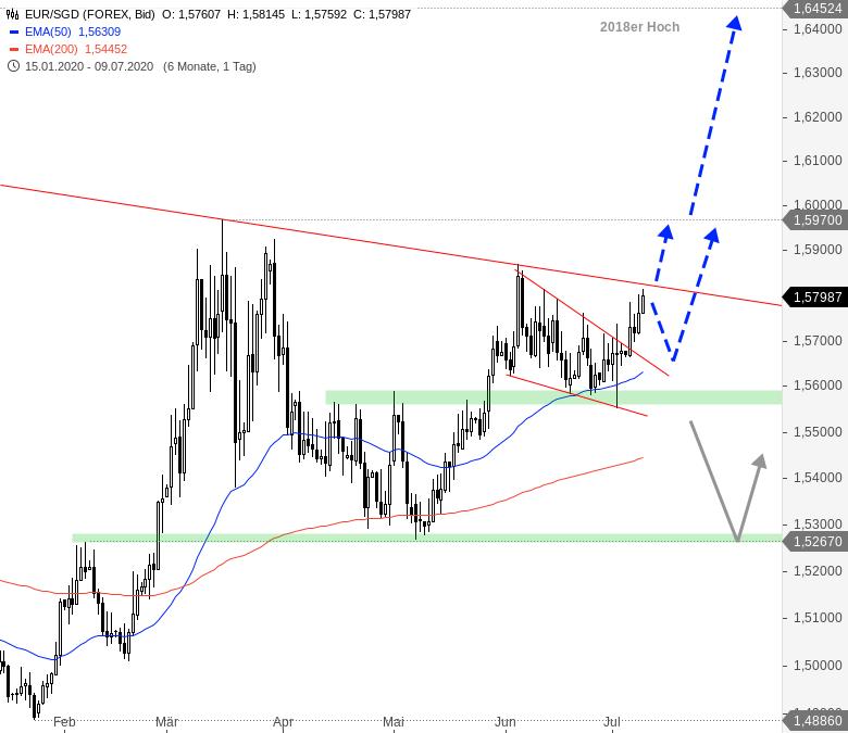 Euro-zeigt-Stärke-Diese-Pairs-könnten-durchstarten-Chartanalyse-André-Rain-GodmodeTrader.de-4