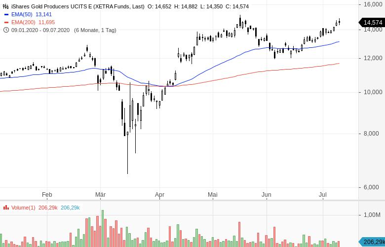 Goldminen-ETFs-So-investiert-man-in-den-Goldminen-Sektor-Kommentar-Oliver-Baron-GodmodeTrader.de-1