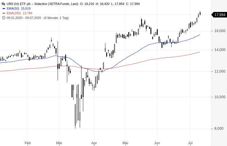 Goldminen-ETFs-So-investiert-man-in-den-Goldminen-Sektor-Kommentar-Oliver-Baron-GodmodeTrader.de-2