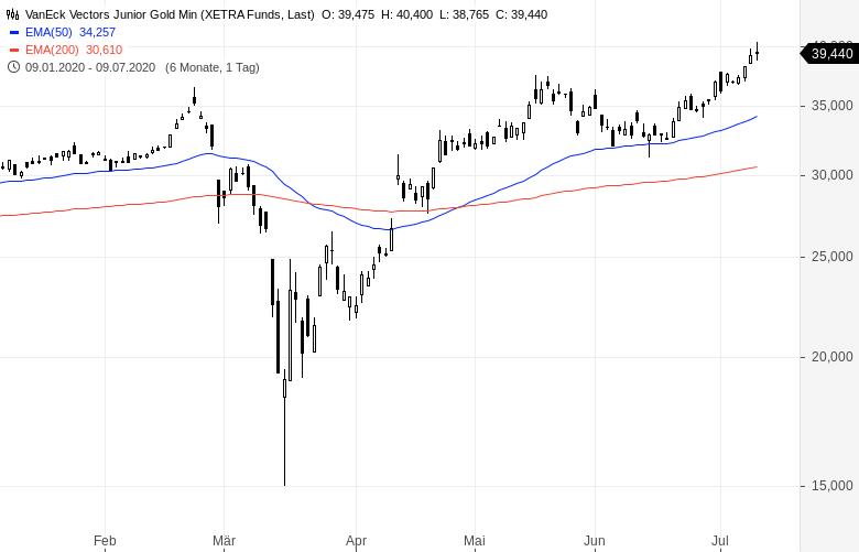 Goldminen-ETFs-So-investiert-man-in-den-Goldminen-Sektor-Kommentar-Oliver-Baron-GodmodeTrader.de-3