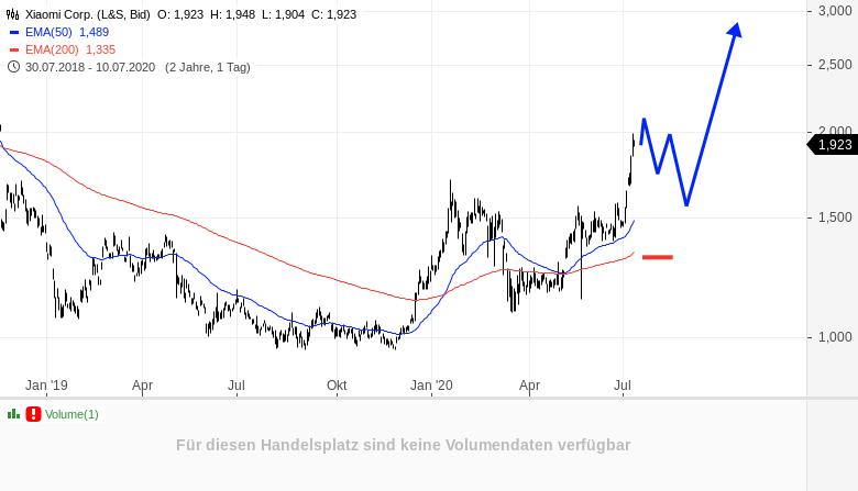 Das-charttechnische-Wunschtripple-Rene-Berteit-GodmodeTrader.de-3