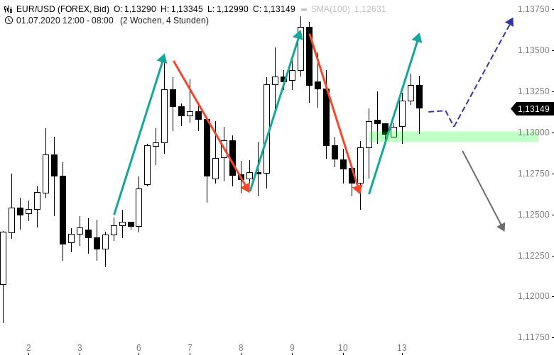 EUR-USD-WOCHENAUSBLICK-EZB-im-Fokus-Chartanalyse-Henry-Philippson-GodmodeTrader.de-1