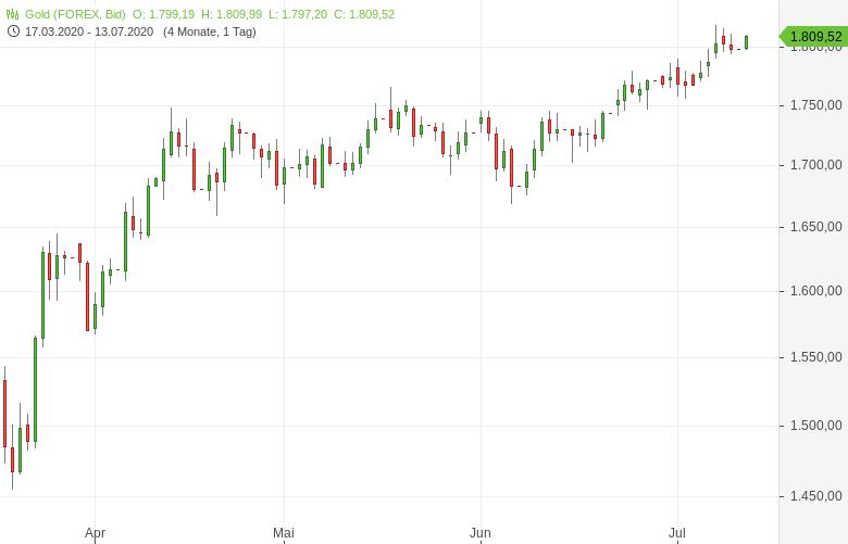 Gold-handelt-weiter-über-1-800-US-Dollar-Tomke-Hansmann-GodmodeTrader.de-1