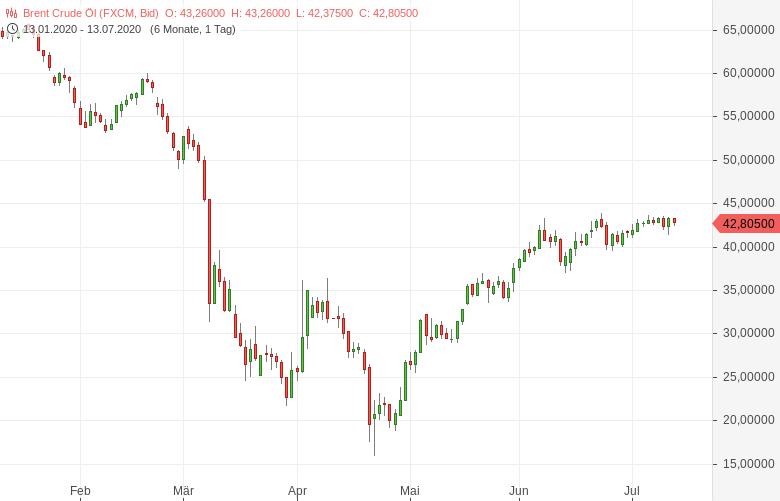 Der-Lackmustest-für-die-OPEC-Bernd-Lammert-GodmodeTrader.de-1
