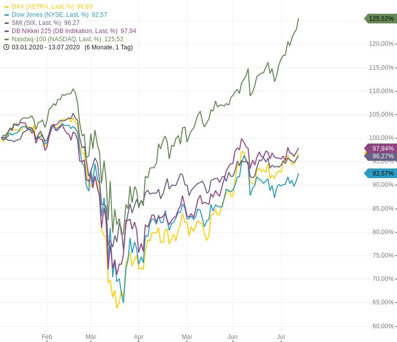 2020-bisher-Technologieaktien-haussieren-Bitcoin-und-Gold-ebenfalls-positiv-Chartanalyse-Harald-Weygand-GodmodeTrader.de-1