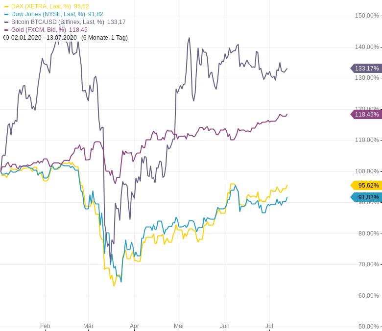 2020-bisher-Technologieaktien-haussieren-Bitcoin-und-Gold-ebenfalls-positiv-Chartanalyse-Harald-Weygand-GodmodeTrader.de-2