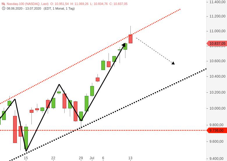 NASDAQ100-Index-stößt-sich-den-Kopf-an-Chartanalyse-Harald-Weygand-GodmodeTrader.de-1
