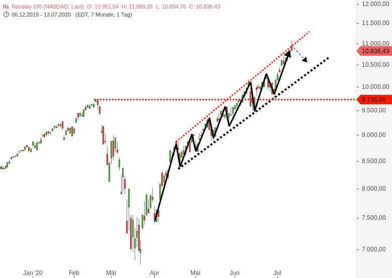 NASDAQ100-Index-stößt-sich-den-Kopf-an-Chartanalyse-Harald-Weygand-GodmodeTrader.de-2