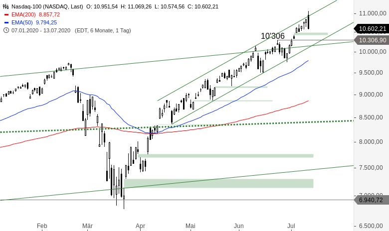 NASDAQ-100-Party-vorbei-Chartanalyse-Alexander-Paulus-GodmodeTrader.de-1