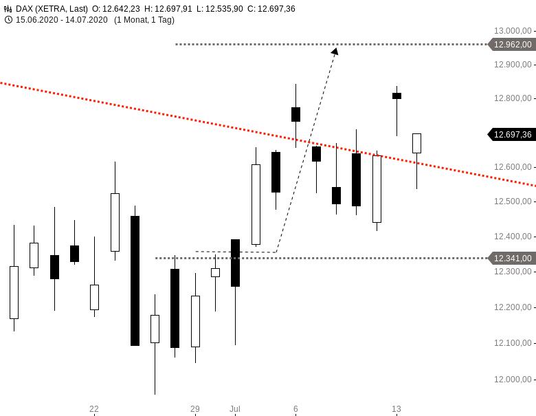 DAX-Typisch-für-die-aktuelle-Marktphase-Chartanalyse-Harald-Weygand-GodmodeTrader.de-1