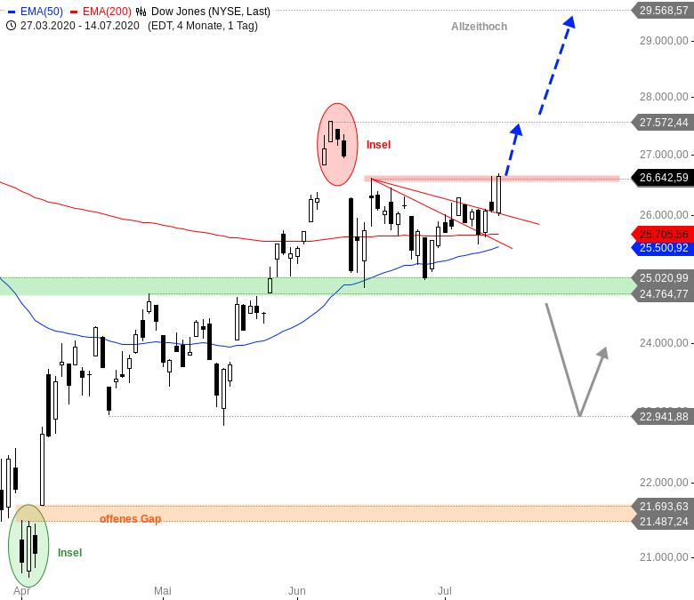 Rainman-Trading-DAX-und-Dow-Jones-vor-dem-Durchbruch-Chartanalyse-André-Rain-GodmodeTrader.de-1